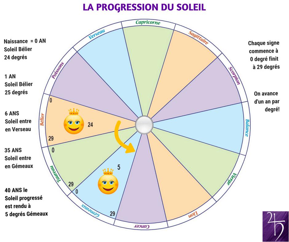 Progression du Soleil