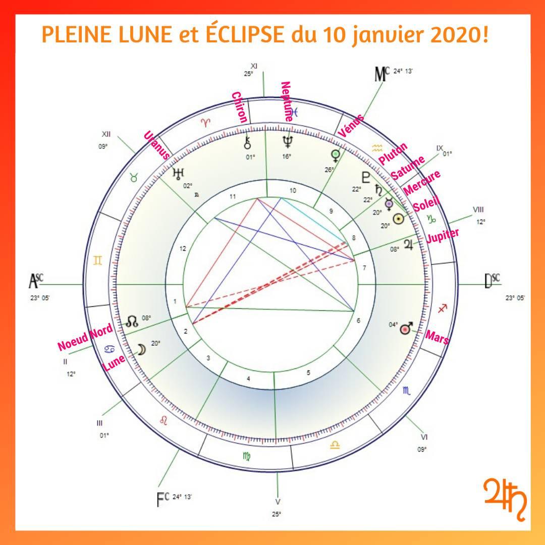 Éclipse du 10 janvier 2020